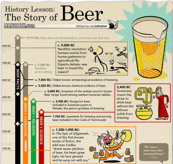 a history of beverage industry He drinking of alcoholic beverages is as old as human history 4 chapter 1 the beverage industry: past and present figure 11bacchus, the greek and.